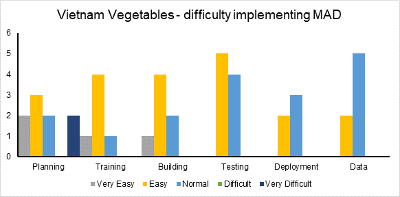 Graph displaying ratings on the difficulty of various phases of MAD implementation from Vietnam Vegetable project staff.