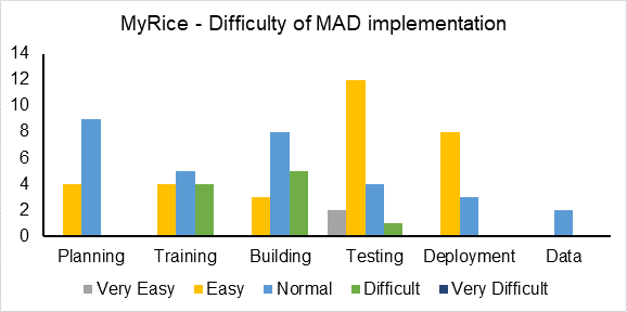 Figure displaying ratings on the difficulty of various phases of MAD implementation from MyRice project staff.